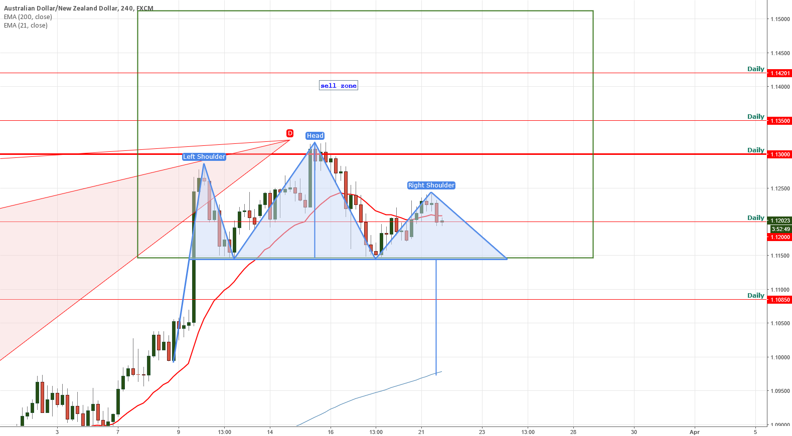 AUDNAZ head and shoulder update on harmonic pattern