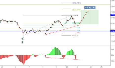 GBPUSD: GBPUSD enters the 4th wave of the Cycle degree