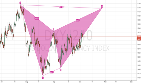 DXY: Bullish on DXY