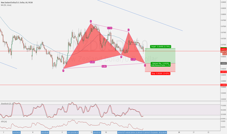 NZDUSD: NZD/USD Gartley Pattern