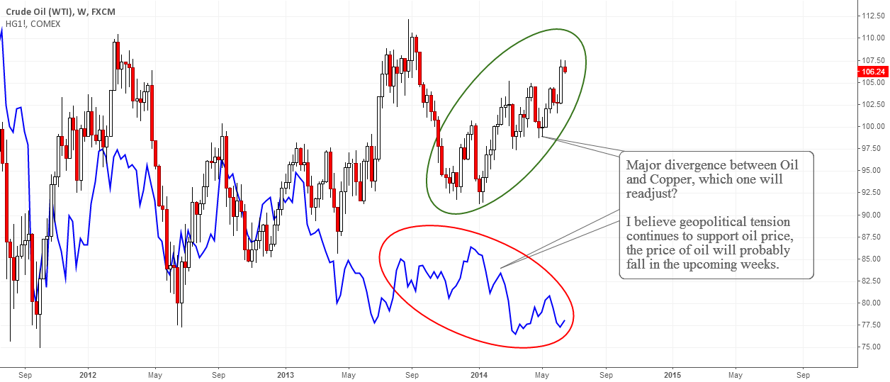 Copper Warns for a Reversal in Oil !