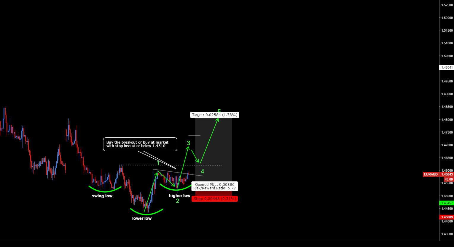 EURAUD 200 Pips - Potential for 500%+ ROI 1:5 Risk Reward