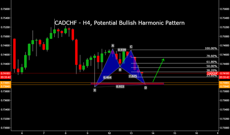 CADCHF: CADCHF - H4, Potential Bullish Harmonic Pattern