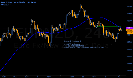 EURNZD: Head and SHoulders intraday ahead on EUR/NZD