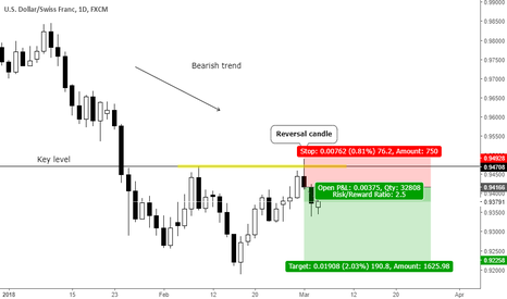USDCHF: Trend continuation reversal candle at key level