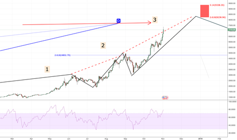 BTCUSD: Bitcoin 8K Target ALL-READY!