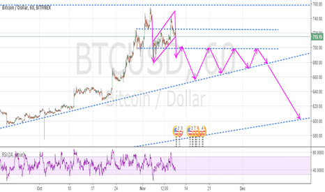 BTCUSD: Bitcoin Study