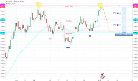 EURUSD: EURUSD headed the downside after double topping in a major zone?