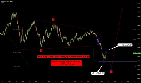 EURUSD: USD may come back and surprise many!