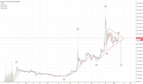 BCHUSDT: Bitcoin Cash Elliott Wave Count