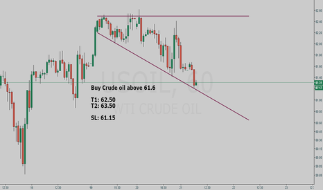 USOIL: Crude Oil BUY setup