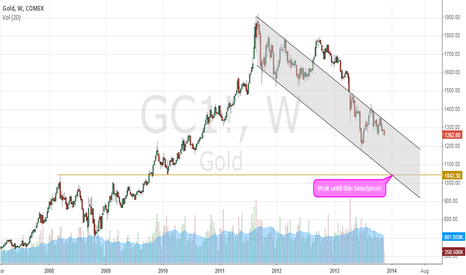 GC1!: Buy gold near 1000 in first quarter 2014