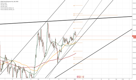 GBPJPY: GBP/JPY 4H Chart: Pound gains ground