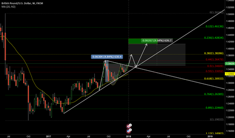 GBPUSD: Long GBPUSD on weekly Cup and Handle Pattern