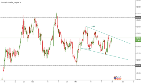 EURUSD: EUR/USD PLAN