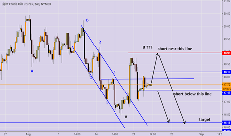 CL1!: 2 short options ! with elliott waves