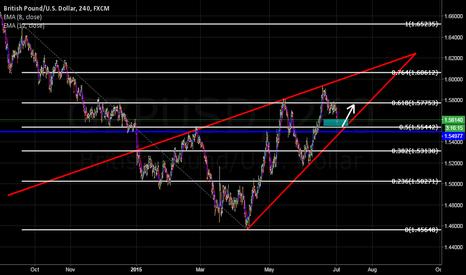 GBPUSD: Analysis - GBP/USD - 4h