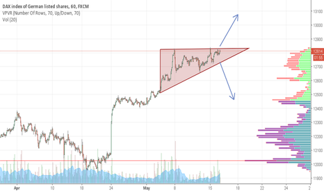 GER30: Dax about to break?