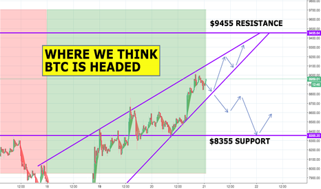 BTCUSD: BTC - Where Are We Going...What Do You Think?