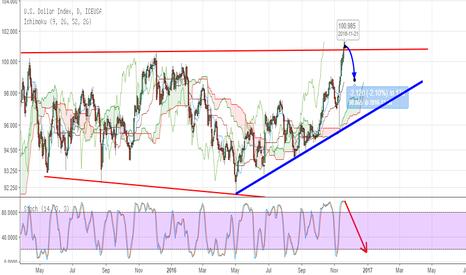 DX1!: Dollar longs prepare for pull back