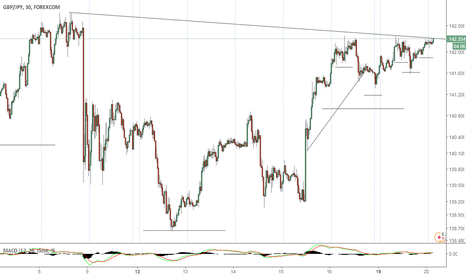 GBPJPY: Might Be A Break Out