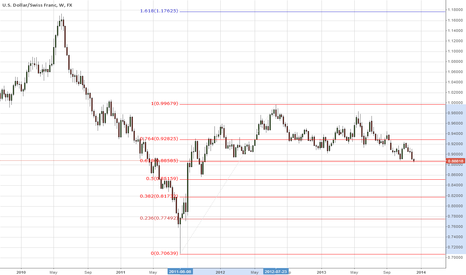 USDCHF: USDCHF at critical support. Time to go long.