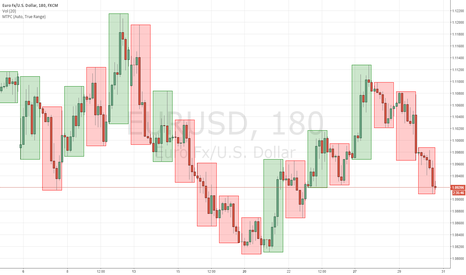 EURUSD: Maybe Time for reversal