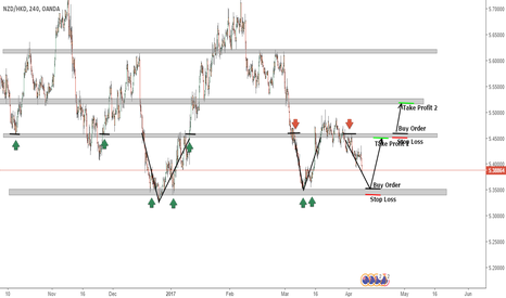 NZDHKD: NZD/HKD potential double bottom formation?