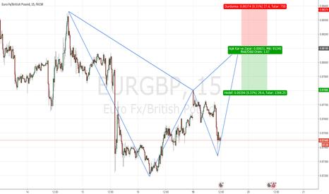 EURGBP: EURGBP satış fırsatı