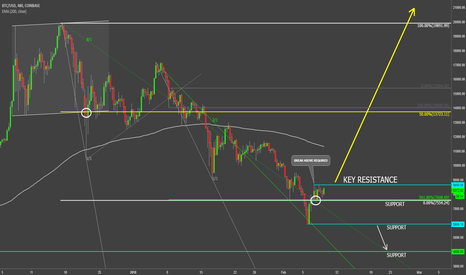 BTCUSD: Bitcoin Final Step To Confirm The Uptrend