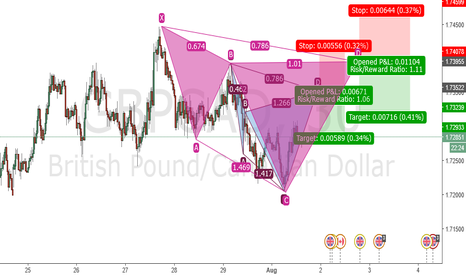GBPCAD: GBPCAD 30M POSSIBLE CYPHER
