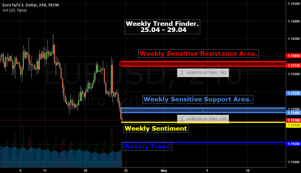 Bears Get Ready. Weekly Template. Indicating Sell.