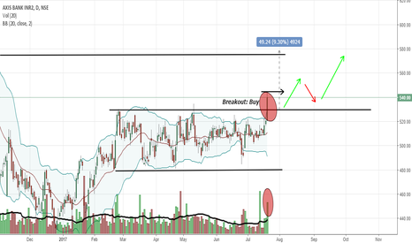 AXISBANK: AXIS BANK breakout