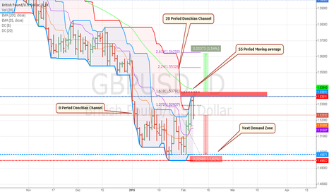 GBPUSD: Cable could be bracing for another fall.