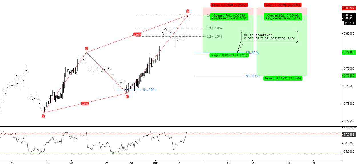 (2h) Short at overbought 161% extension // ABCD