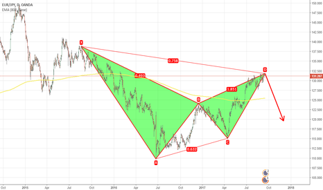 EURJPY: A Great Fall of EURJPY