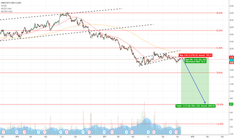 KIM: SHORT KIM BREAKOUT RETEST FROM 50MA IN THE DOWNTREND