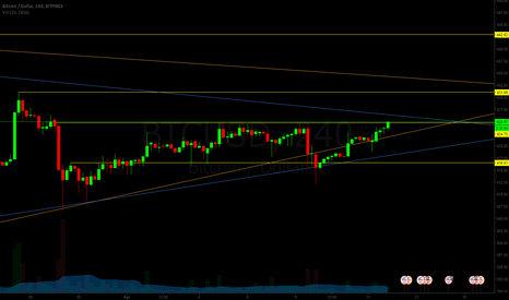 BTCUSD: Trying to break S/R