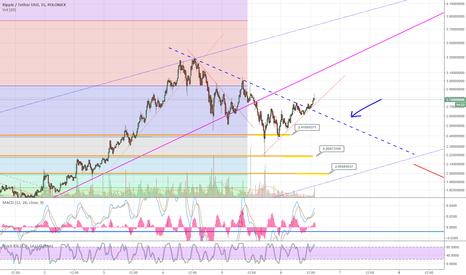 XRPUSDT: XRP USD short term trading ideas - Follow up