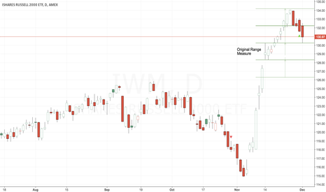 IWM: Measured Moves for Pullback and Trend Resumption