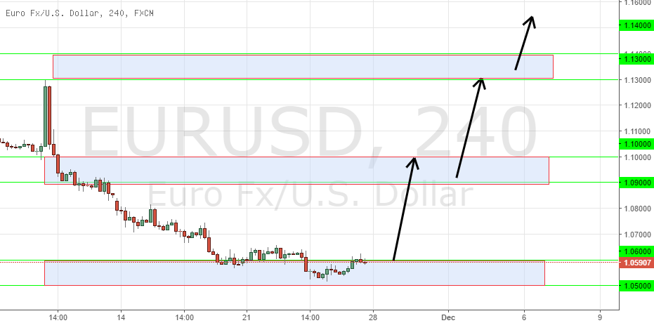 EURUSD  only  long