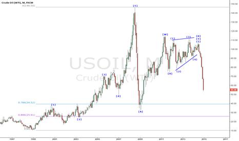 USOIL: Elliott Wave Theory#CRUDE OIL (WTI)