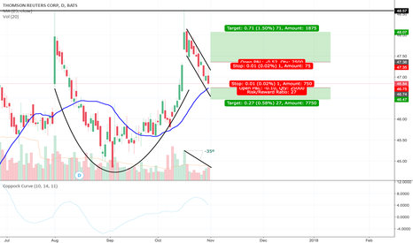 TRI: Earnings cup and handle pattern
