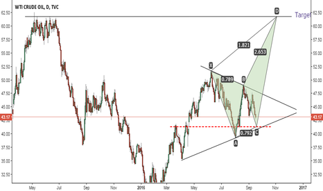 USOIL: Crude Oil potential Long from $41.30