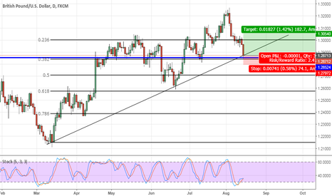 GBPUSD: Could this be the support for the Pound?