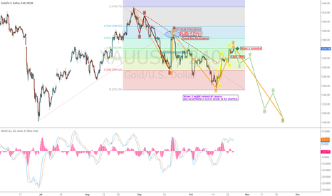 XAUUSD: Short Gold: Great chances with nice chart -- Modified