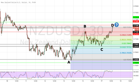 "NZDUSD: Forming a ""ABCD"" pattern"
