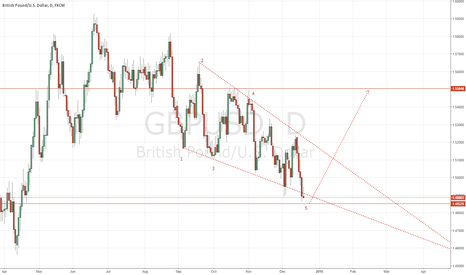 GBPUSD: GBPUSD Complete Wolve Wave