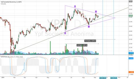 YPF: Triangle