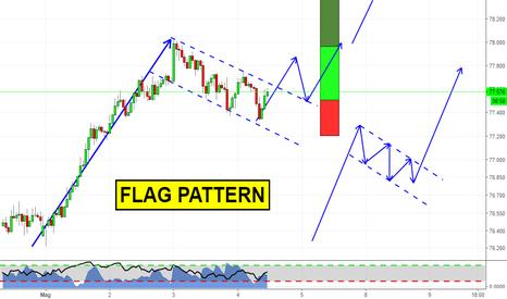 NZDJPY: Pattern Semplici su Mercati in Trend